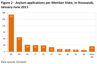 Asylum applications per Member State, in thousands, January-June 2015
