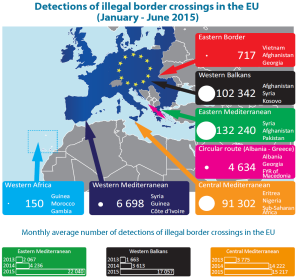 Detections of illegal border crossings in the EU (January – June 2015)