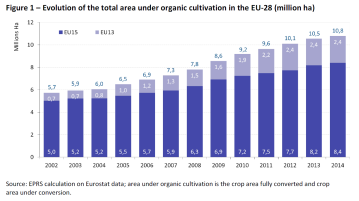 Evolution of the total area under organic cultivation in the EU-28 (million ha) (2002-2014)