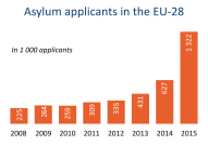 Asylum applicants in the EU-28