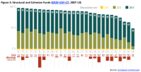 Structural and Cohesion Funds (ERDF+ESF+CF, 2007-13)
