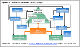 The funding system of sport in Europe