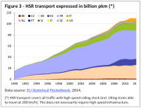 HSR transport expressed in billion pkm