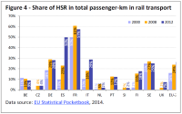 Share of HSR in total passenger-km in rail transport