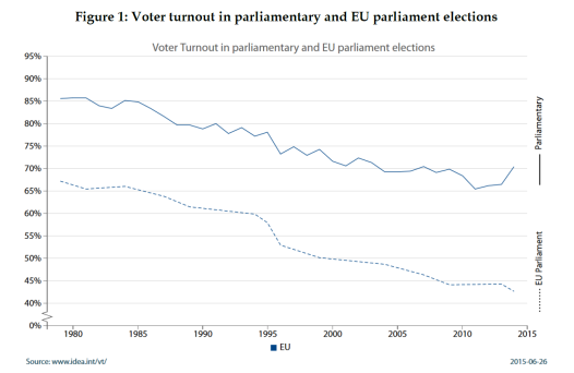 Voter turnout in parliamentary and EU parliament elections