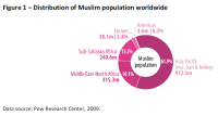 Distribution of Muslim population worldwide