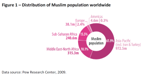 Distribution of Muslim population worldwide