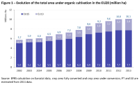 Evolution of the total area under organic cultivation in the EU28 (million ha)