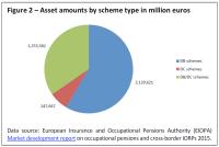 Asset amounts by scheme type in million euros
