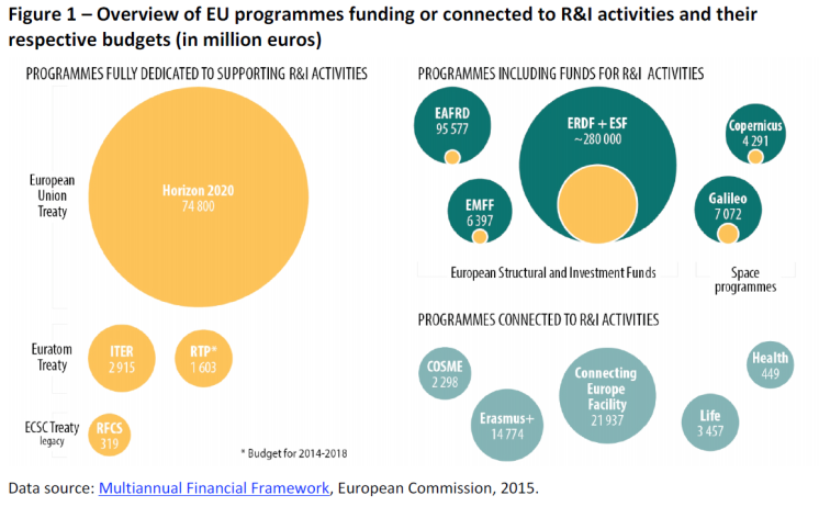 Overview of EU programmes funding or connected to R&I activities and their respective budgets (in million euros)
