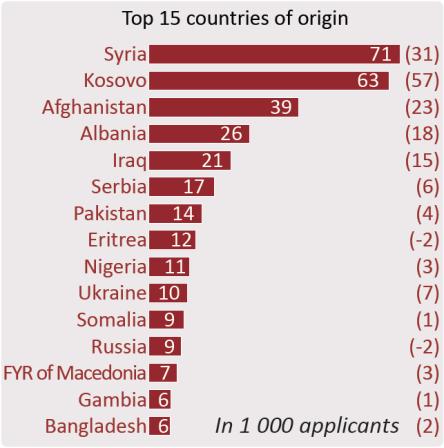 Top 15 countries of origin