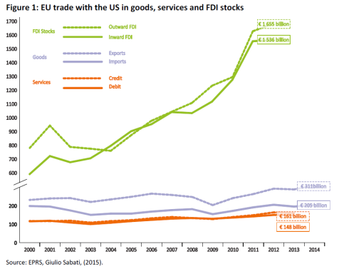 EU trade with the US in goods, services and FDI stocks