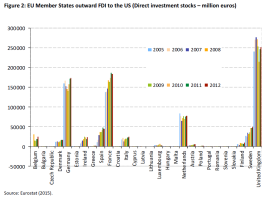 EU Member States outward FDI to the US (Direct investment stocks – million euros)