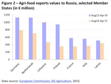 Agri-food exports values to Russia, selected Member States (in € million)