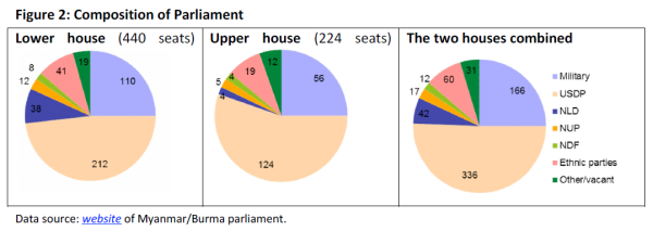 Myanmar/Burma's 2015 elections | European Parliamentary Research