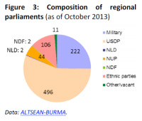 Composition of regional parliaments in Myanmar/Burma