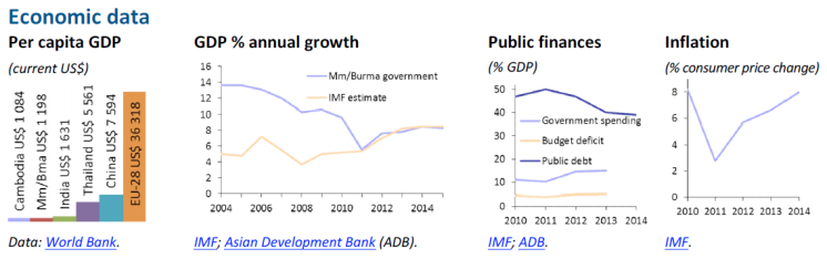 Economic data (Myanmar/Burma)