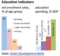 Education indicators (Myanmar/Burma)