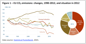 EU CO2 emissions-changes 1990-2012 and situation in 2012