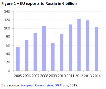 EU exports to Russia in € billion