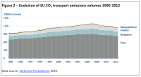 Evolution of EU CO2 transport emissions volumes 1990-2012