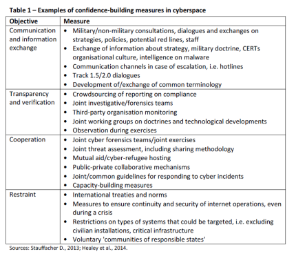 Examples of confidence-building measures in cyberspace