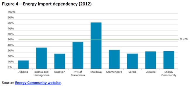 Energy import dependency (2012)