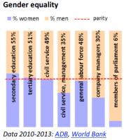 Gender equality (Myanmar/Burma)