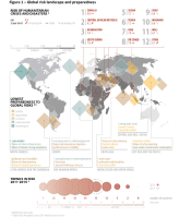 Global risk landscape and preparedness