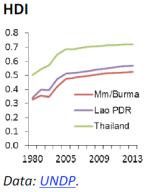 HDI Myanmar/Burma