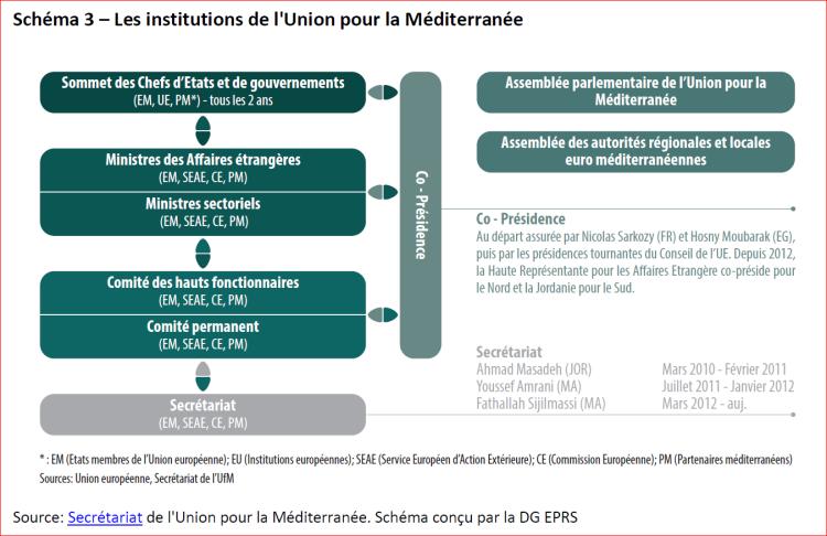 Les institutions de l'Union pour la Mediterranee