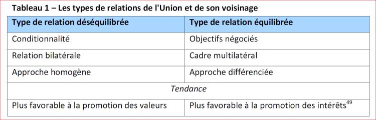 Les types de relations de l'Union et de son voisinage