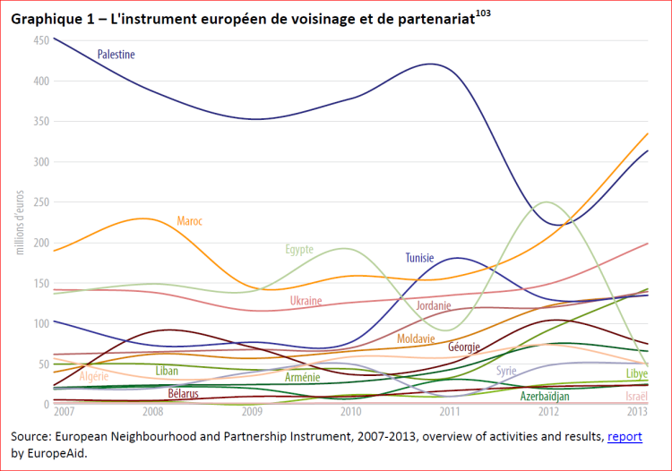 L'instrument europeen de voisinage et de partenariat