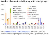 Number of casualties in fighting with rebel groups (Myanmar/Burma)
