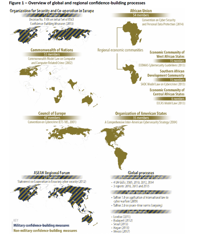 Overview of global and regional confidence-building processes