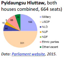 Pyidaungsu Hluttaw, both houses combined, 664 seats)