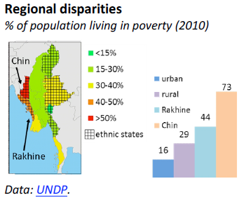 Regional disparities in Myanmar/Burma (% of population living in poverty (2010))