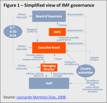 Simplified view of IMF governance