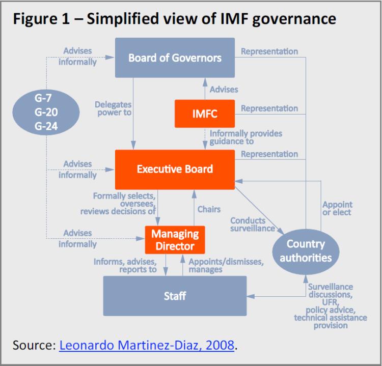 Ukraine and the International Monetary Fund