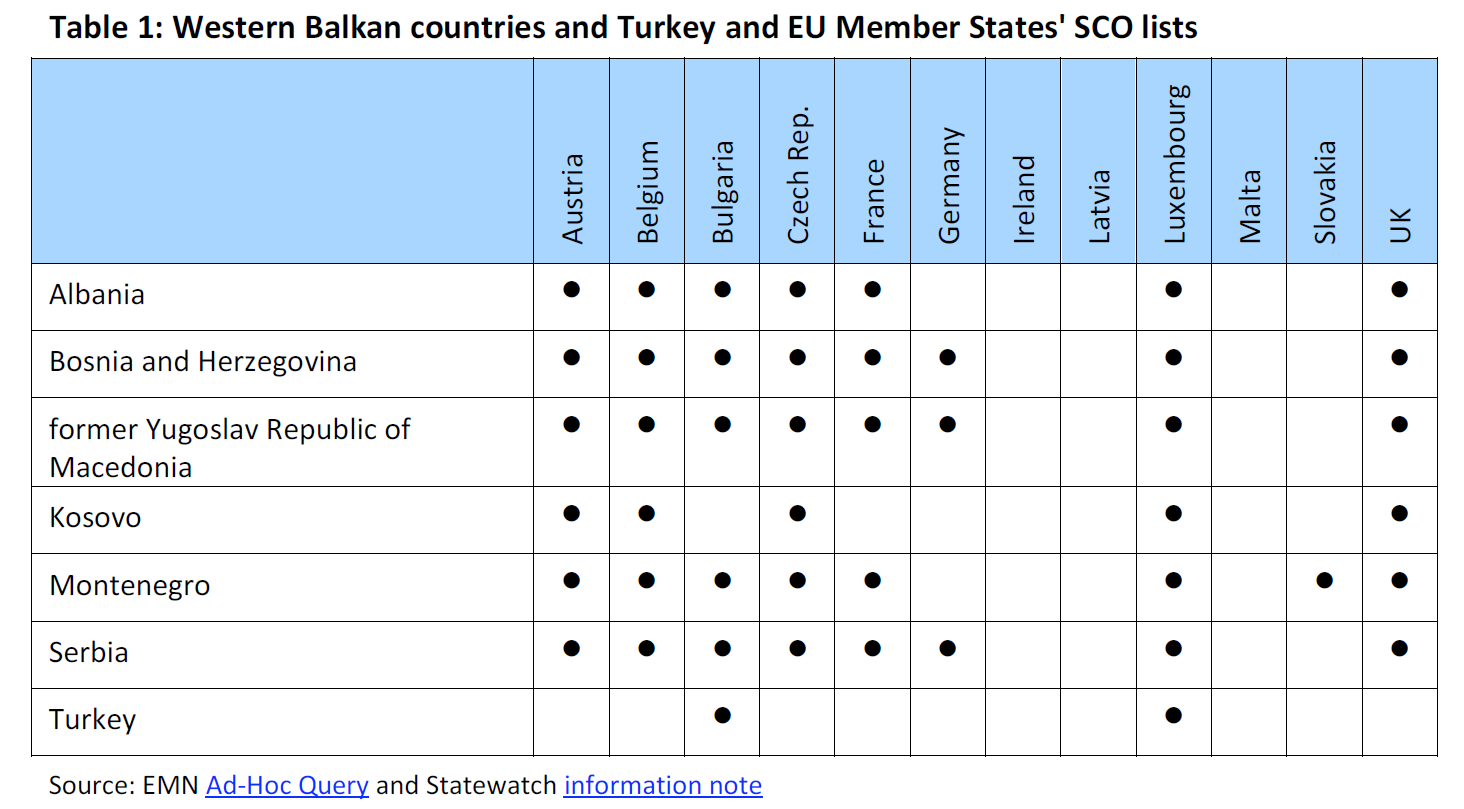 Safe countries of origin proposed common eu list eu legislation western balkan countries and turkey and eu member states sco lists nvjuhfo Choice Image