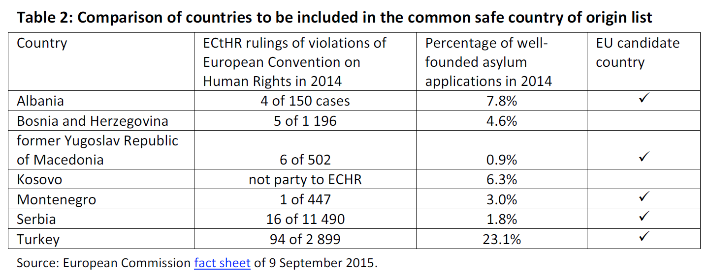 Comparison of countries to be included in the common safe