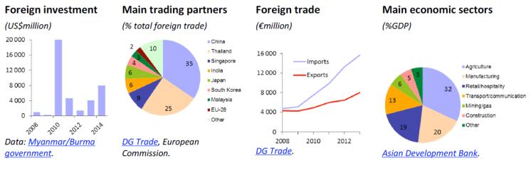 Trade (Myanmar/Burma)