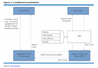 A traditional securitisation