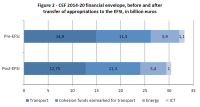 CEF 2014-20 financial envelope, before and aftertransfer of appropriations to the EFSI, in billion euros