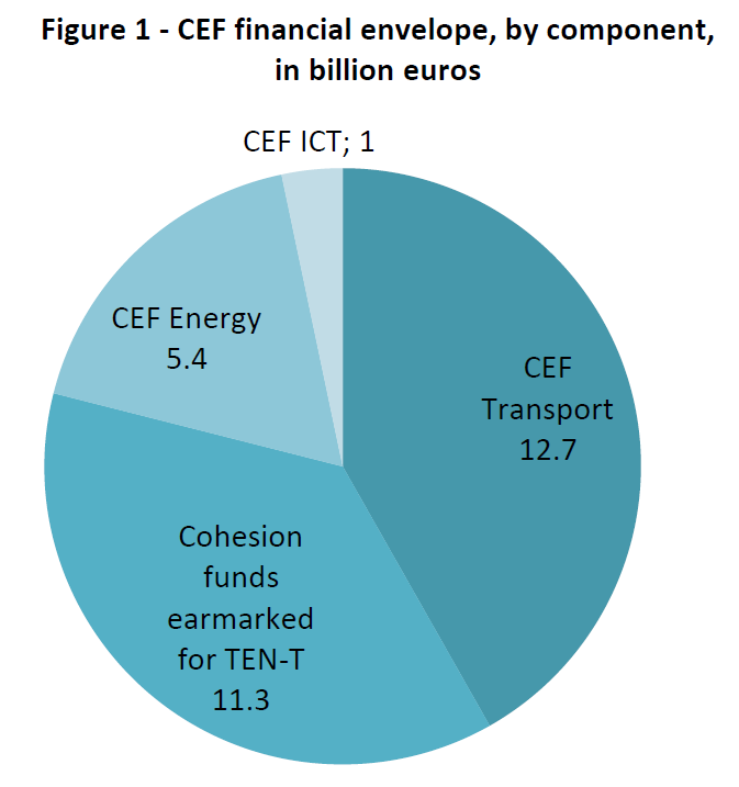 cef financial envelope by component in billion euros european