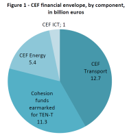 CEF financial envelope, by component,in billion euros