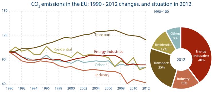 CO2 emissions in the EU - 1990-2012 changes and situation in 2012