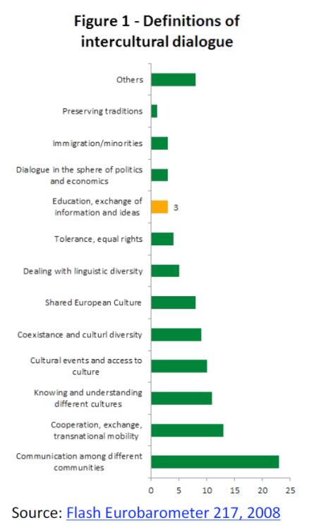 Intercultural dialogue - definition