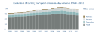 Evolution of EU CO transport emissions by volume 1990-2012