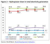 Hydropower share in the total electricity generation